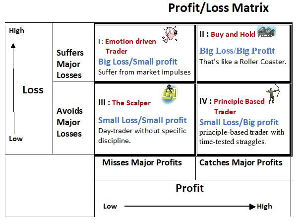 profit-loss-matrix