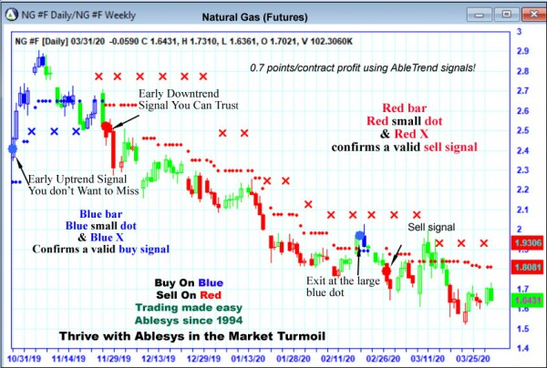 AbleTrend Trading Software NG chart