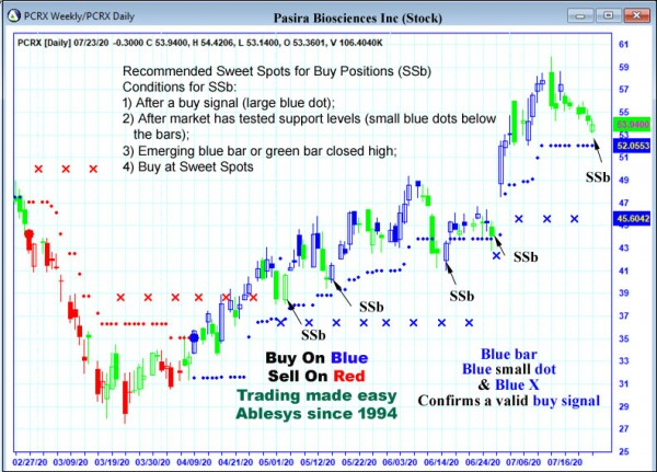 AbleTrend Trading Software PCRX chart
