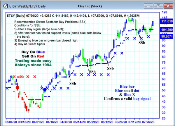 AbleTrend Trading Software ETSY chart