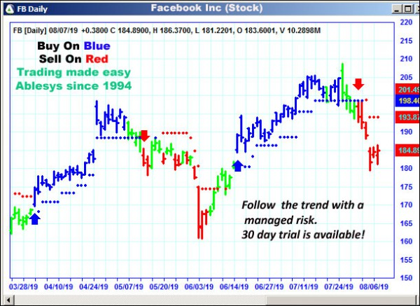 AbleTrend Trading Software FB chart