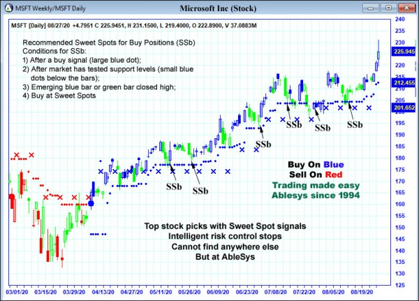AbleTrend Trading Software MSFT chart