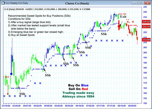 AbleTrend Trading Software CLX chart