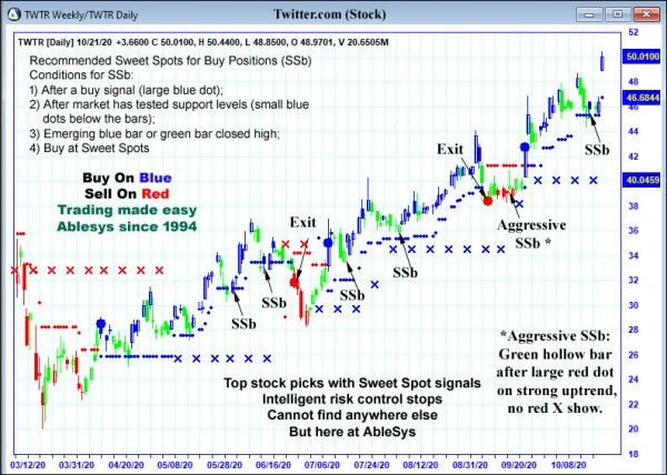 AbleTrend Trading Software TWTR chart