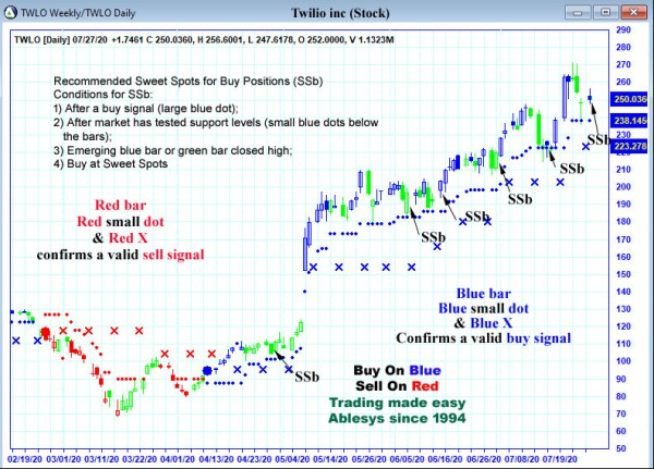 AbleTrend Trading Software TWLO chart