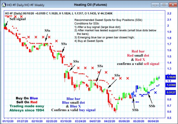 AbleTrend Trading Software HO chart