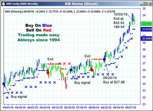 AbleTrend Trading Software KBH chart