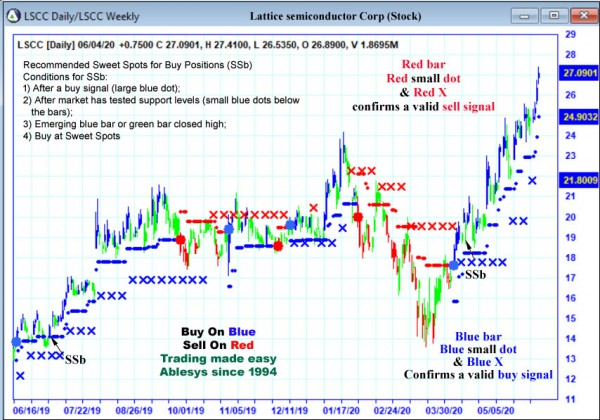 AbleTrend Trading Software LSCC chart