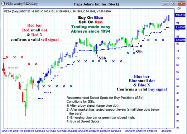 AbleTrend Trading Software PZZA chart