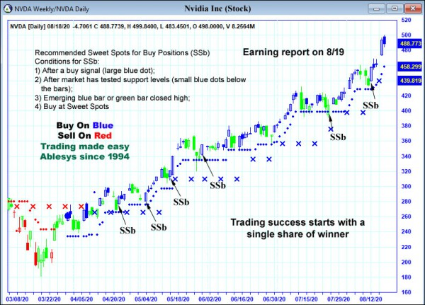 AbleTrend Trading Software NVDA chart