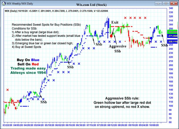AbleTrend Trading Software WIX chart