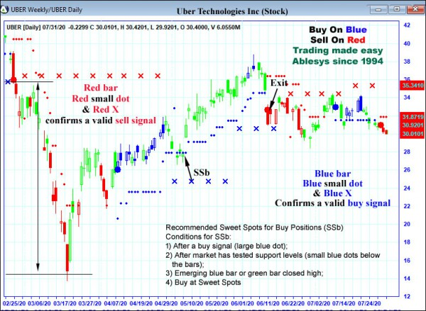 AbleTrend Trading Software UBER chart