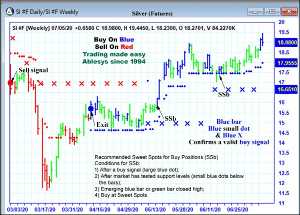 AbleTrend Trading Software SI chart