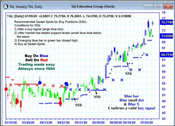 AbleTrend Trading Software TAL chart