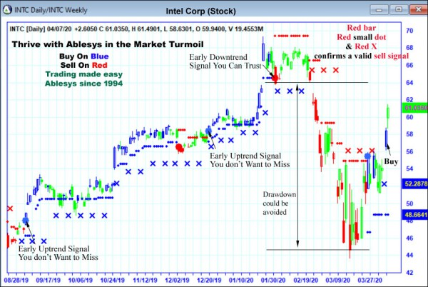 AbleTrend Trading Software INTC chart