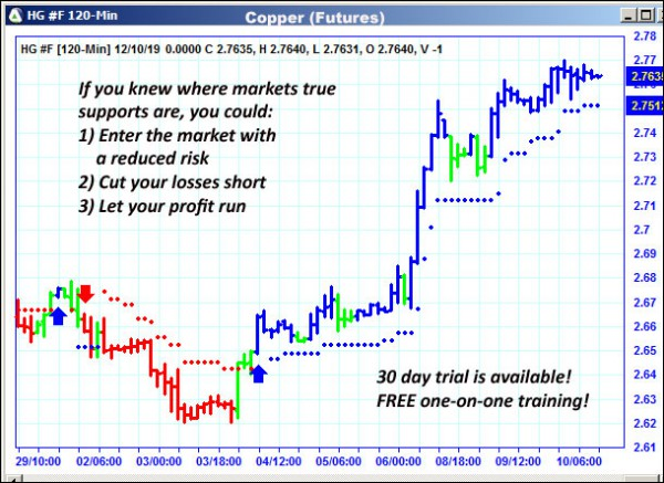 AbleTrend Trading Software HG chart