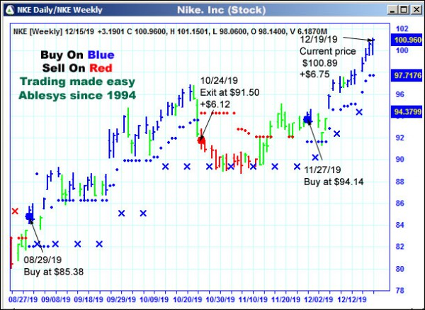 AbleTrend Trading Software NKE chart
