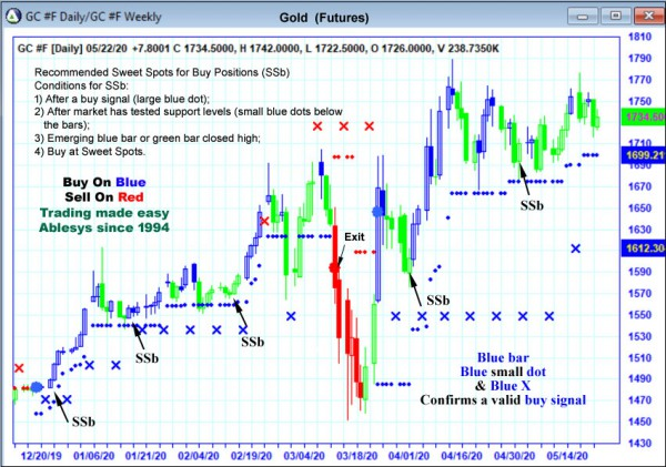 AbleTrend Trading Software GC chart