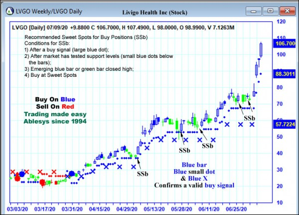 AbleTrend Trading Software LVGO chart