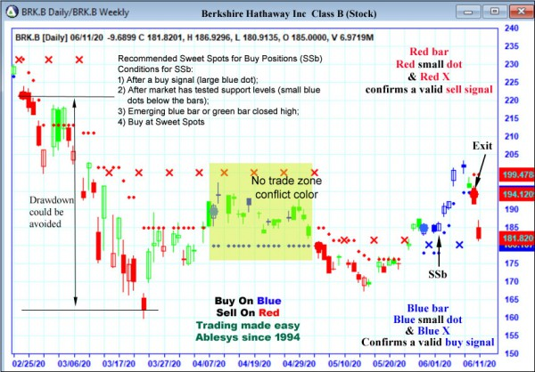 AbleTrend Trading Software BRK.B chart