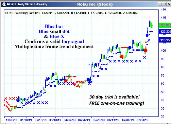 AbleTrend Trading Software ROKU chart