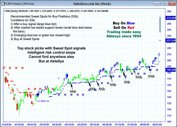 AbleTrend Trading Software CRM chart