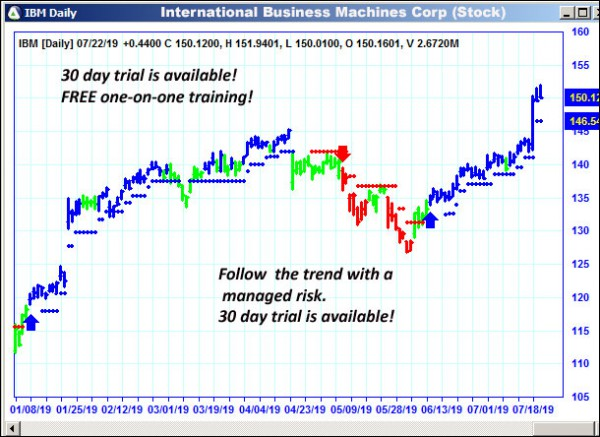 AbleTrend Trading Software IBM chart