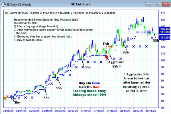 AbleTrend Trading Software SE chart