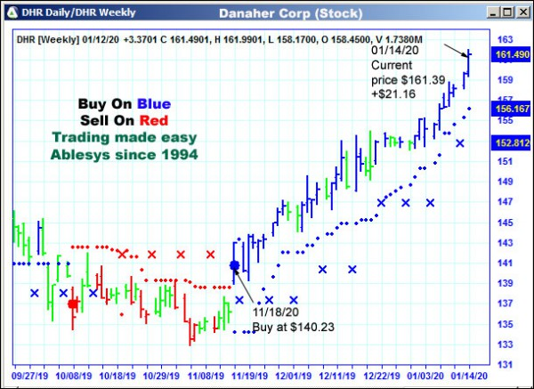 AbleTrend Trading Software DHR chart