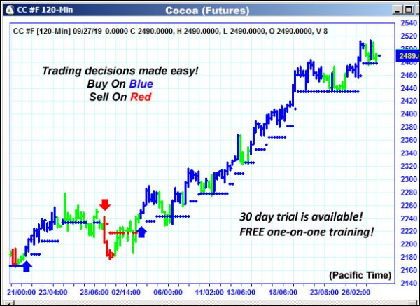 AbleTrend Trading Software CC chart