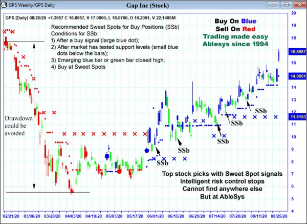 AbleTrend Trading Software GPS chart
