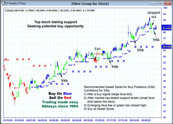 AbleTrend Trading Software Z chart