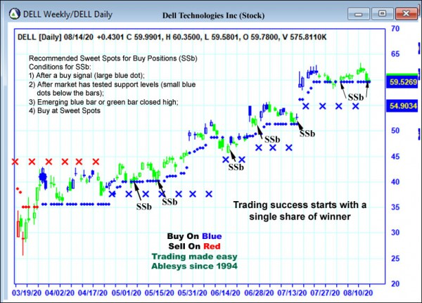 AbleTrend Trading Software DELL chart