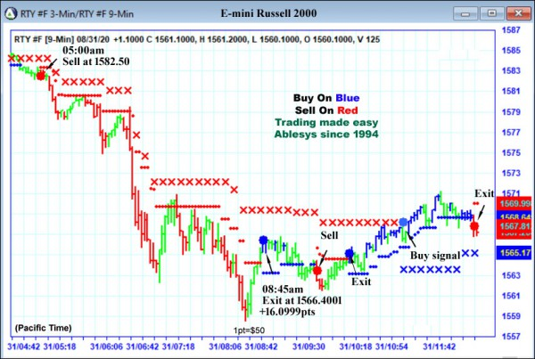 AbleTrend Trading Software RTY chart