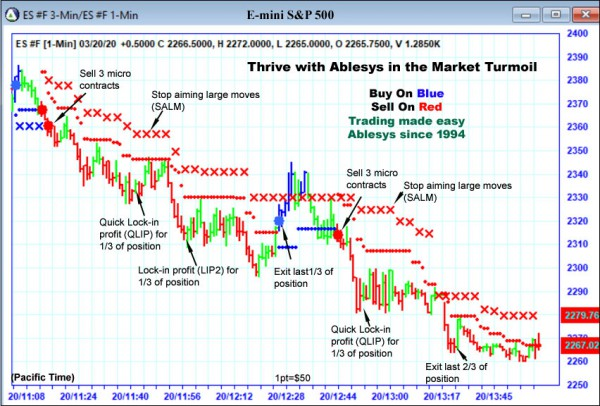 AbleTrend Trading Software ES chart
