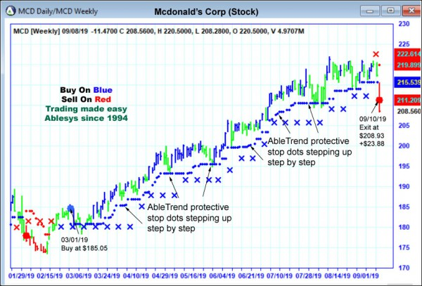 AbleTrend Trading Software MCD chart