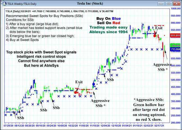 AbleTrend Trading Software TSLA chart