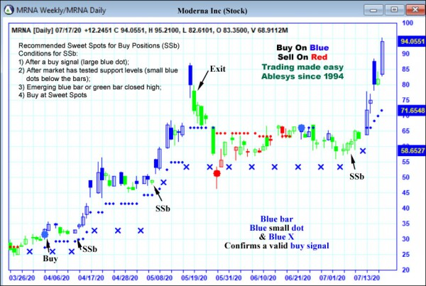 AbleTrend Trading Software MRNA chart