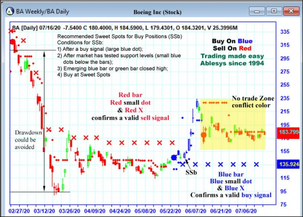 AbleTrend Trading Software BA chart