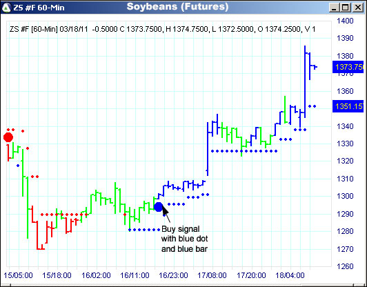 AbleTrend Trading Software ZS chart