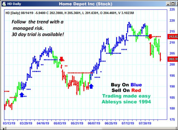 AbleTrend Trading Software HD chart