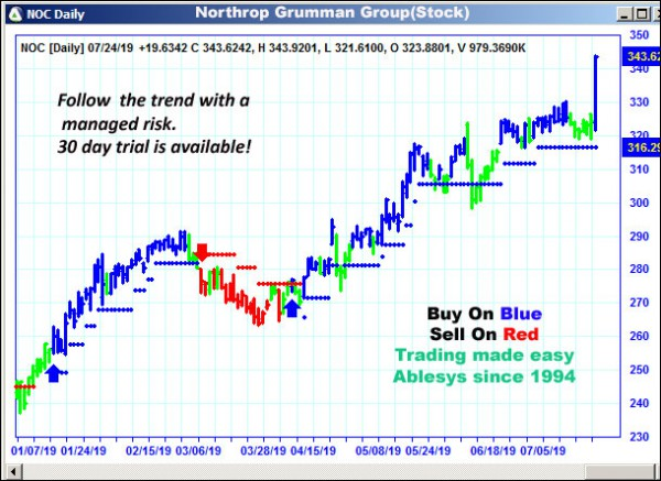 AbleTrend Trading Software NOC chart