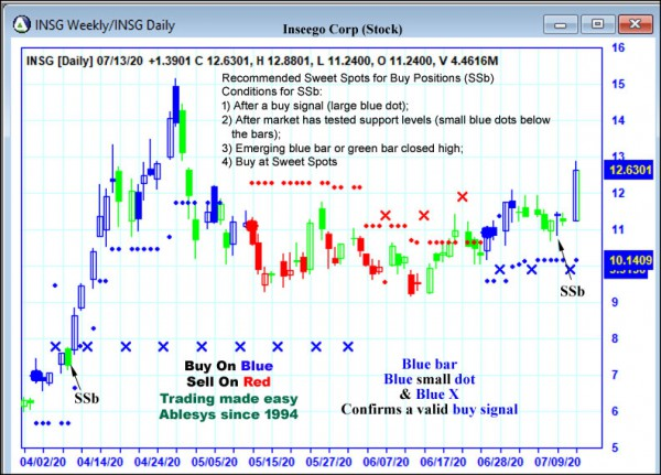 AbleTrend Trading Software INSG chart