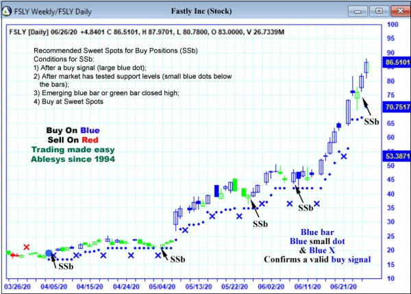 AbleTrend Trading Software FSLY chart