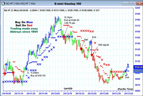 AbleTrend Trading Software NQ chart
