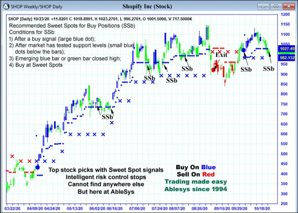 AbleTrend Trading Software SHOP chart