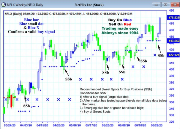 AbleTrend Trading Software NFLX chart