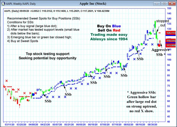 AbleTrend Trading Software AAPL chart