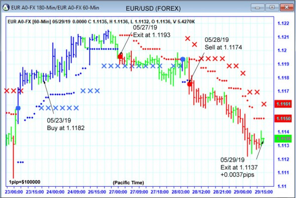 AbleTrend Trading Software EUR chart