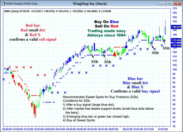 AbleTrend Trading Software WING chart